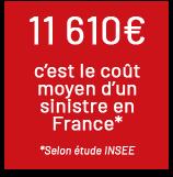 11 610€, coût moyen d'un sinistre en France